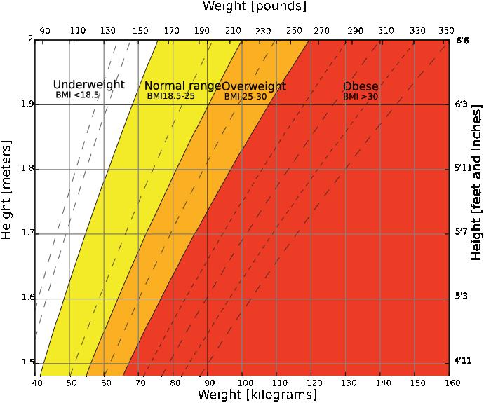 690px-body_mass_index_chart